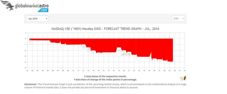 USA's NASDAQ-100 NDX index is forecasted for a negative performance in July-2016.https://www.globalmarketastro.com/global-stock-market-indices/graph-monthly?symbol=%5ENDX&my=Jul-2016