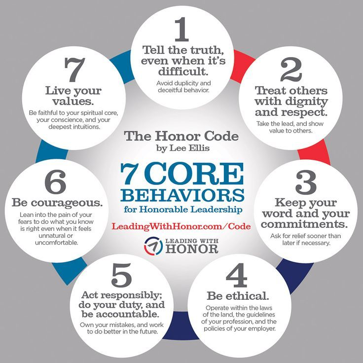 The Honor Code – #Code #Honor #manager