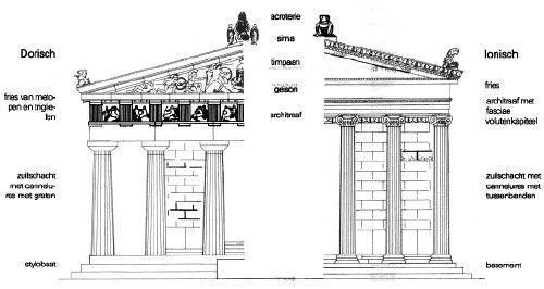Griekse kunst, Dwars doorsnede van een Dorische en Ionische tempel