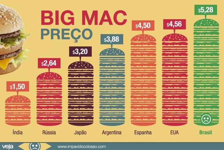Quanto custa o Big Mac no Brasil quando comparado a outros países