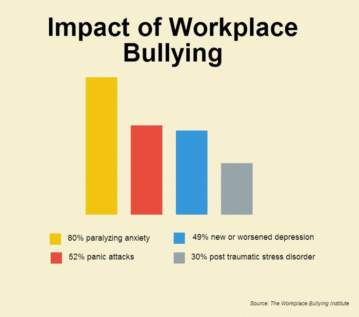 how does a workplace bully rate on emotional intelligence We discuss the link between rampant careerism and workplace bullying  purpose of career progression and becoming that covert workplace bully  and emotional.