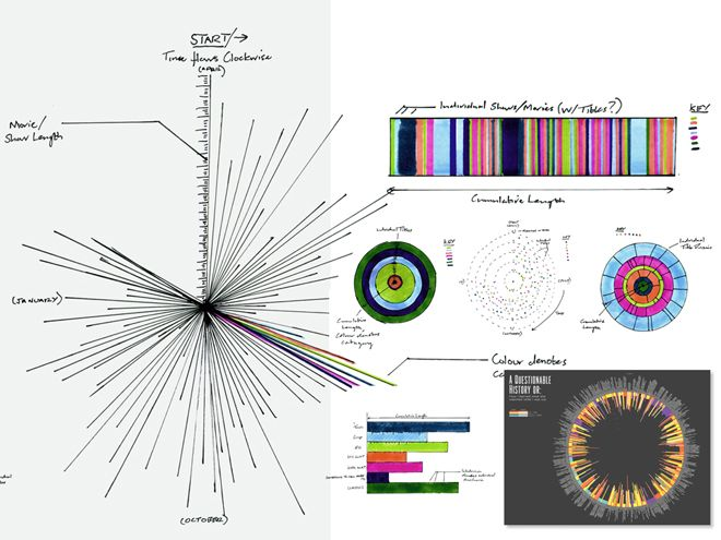 A Behind-the-Scenes: Look at How Infographics Are Made