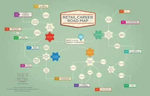 Is Retail the new 'it' career path?   Connect Plus Retail Career Map
