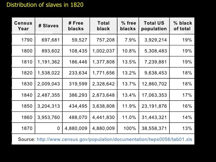 Total Slave Population In Us By State Total Slave Population In Us