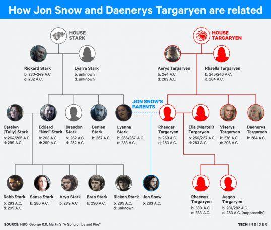 TI Graphics Game of Thrones family Stark Targaryen tree