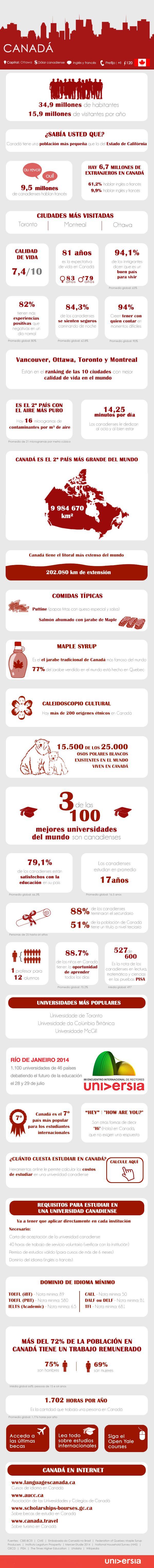 30 claves para estudiar y trabajar en Canadá #infografia