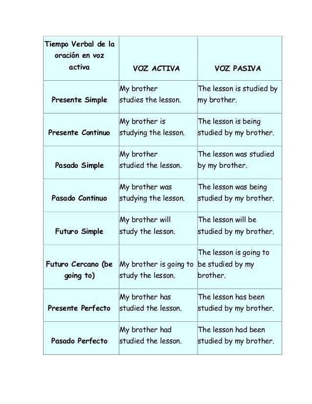 Tiempo Verbal de la oración en voz activa VOZ ACTIVA VOZ PASIVA Presente Simple My brother studies the lesson. The lesson ...