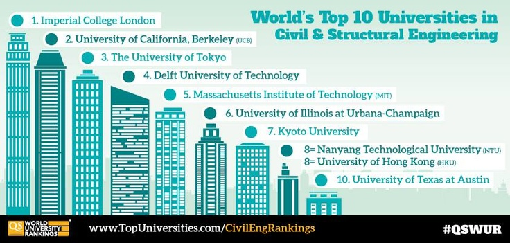 Civil Engineering the top 10