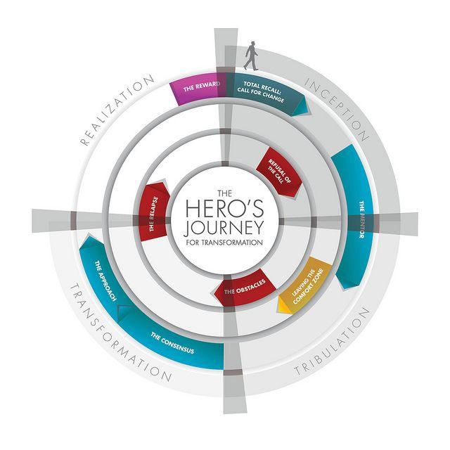 How Brands Design Customer Experiences Of The Future. #albertobokos