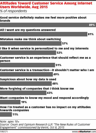 Best images about Customer Experience Insights on Pinterest   A     When the survey was launched  customer satisfaction ratings for the Kansas  City Water Services Department s Pipeline Maintenance group were among the  lowest