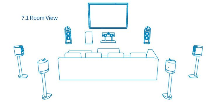 460 Best Images About Home Theatre On Pinterest Surround Sound Systems Surround Sound And