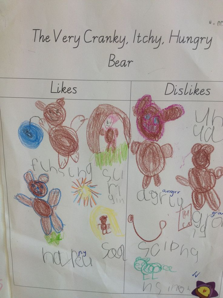 After reading three texts - the very itchy, cranky, hungry bear students thought about the likes and dislikes of the main character across the three texts. Prep comprehension activity.