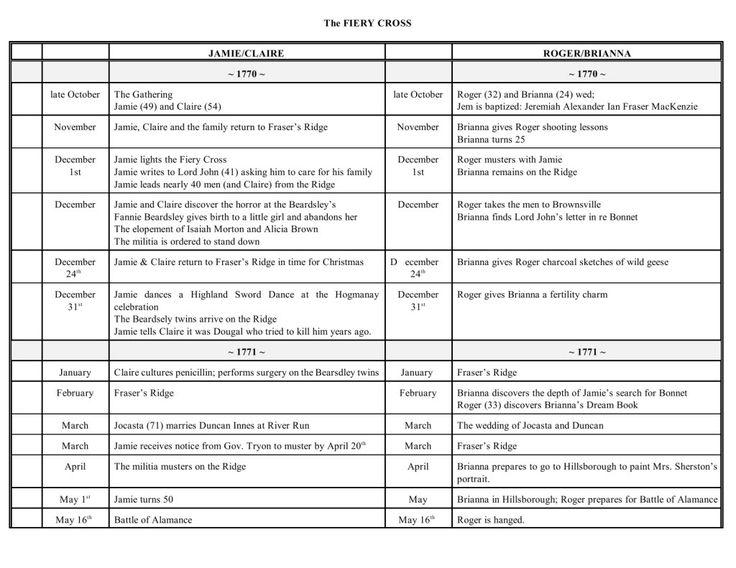 The Fiery Cross timeline