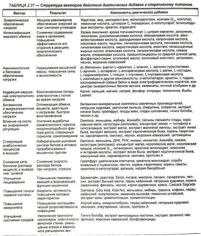 Диетические добавки — SportWiki энциклопедия