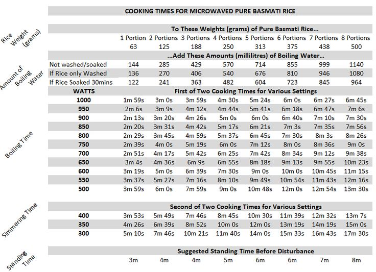 22 best images about cooking reference on pinterest for Tropical fish temperature chart