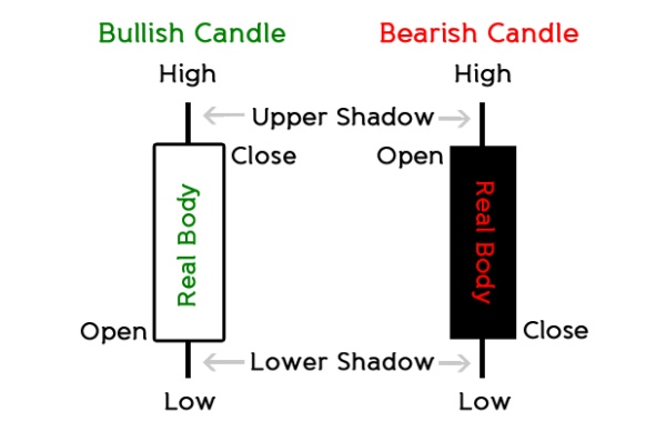 Japanese candlesticks history