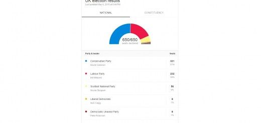 UK Election Results - Who won the UK Election 2015