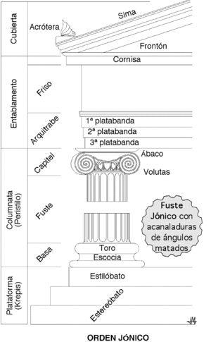 Orden jónico - Wikipedia, la enciclopedia libre