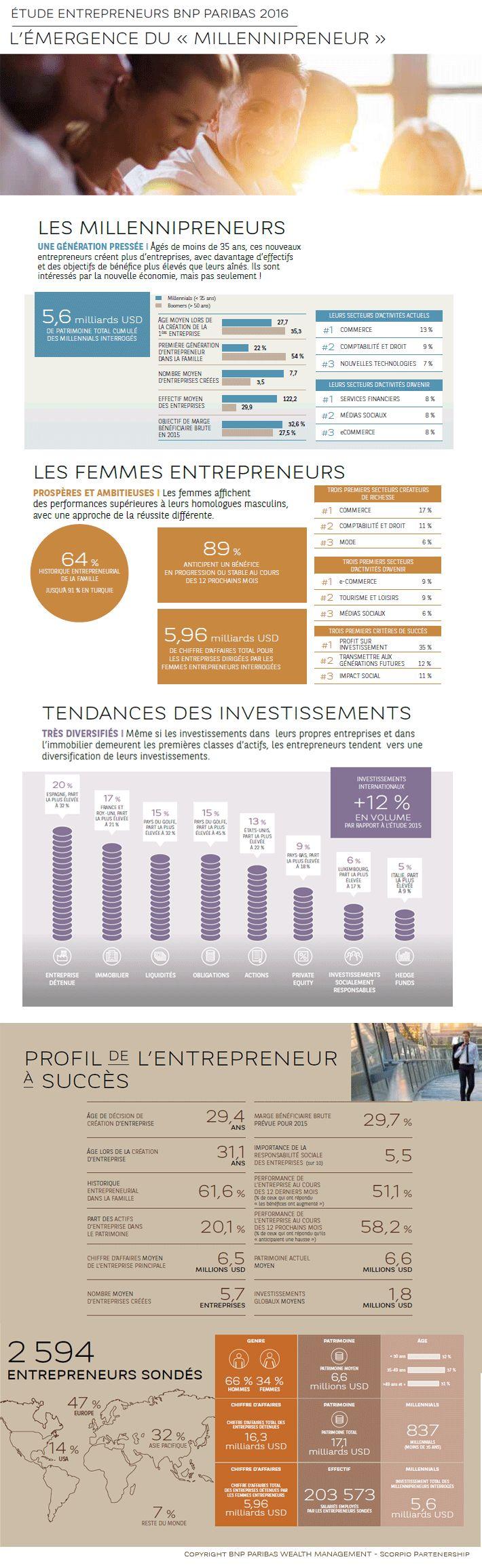 """[Infographie] Etude Entrepreneurs BNP Paribas 2016 :: L'émergence du """"Millennipreneur"""" #Millennipreneurs :: Copyright BNP Paribas Wealth Management"""