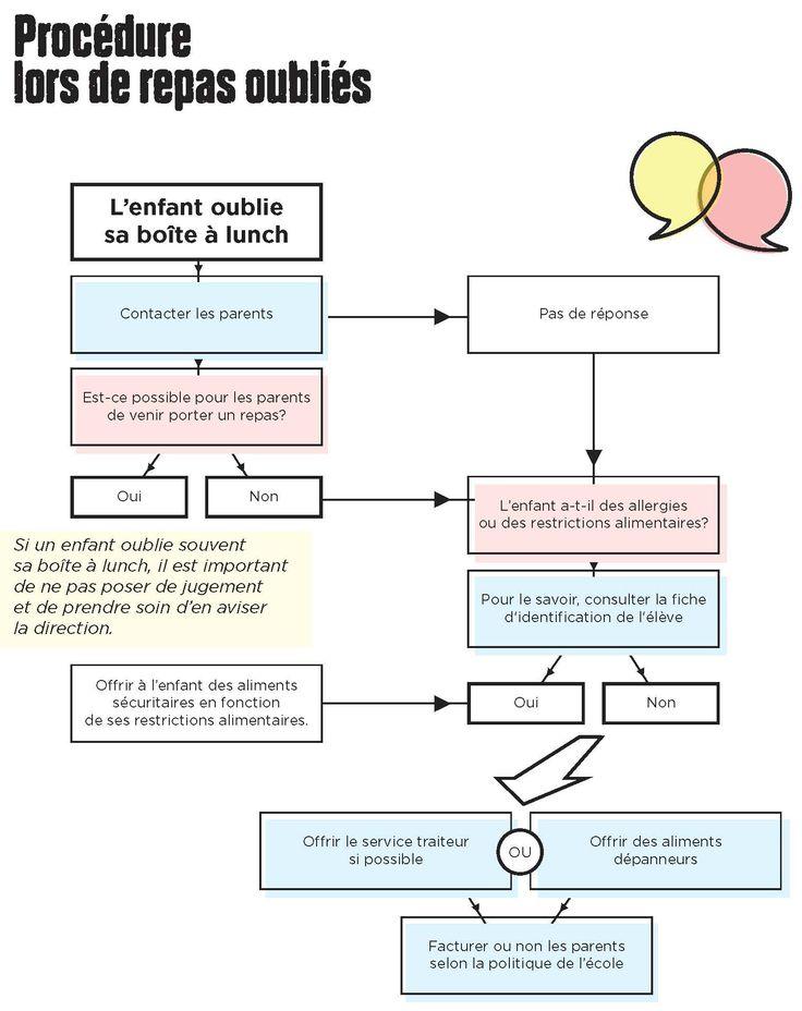 Voici une proposition de mesures pour offrir des aliments sécuritaires et nourrissants à un enfant lorsqu'il oublie sa boîte à lunch :  http://www.gardescolaire.org/outils/procedure-lors-de-repas-oublies/ #gardescolaire #repas #enfant #nutrition #ecole