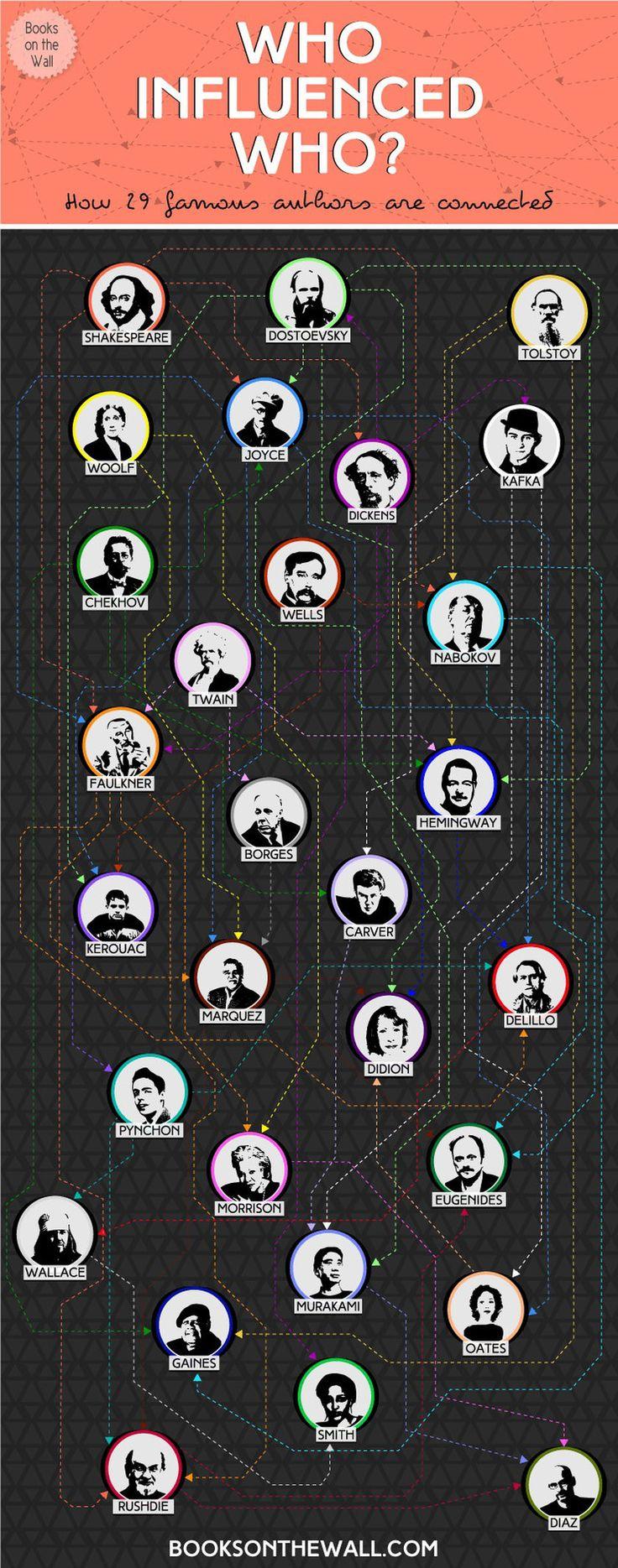 Elke artiest wordt beïnvloed door anderen, ook bij schrijvers is dit het geval. Deze afbeelding geeft weer hoe al deze bekende schrijvers verbonden zijn met elkaar.