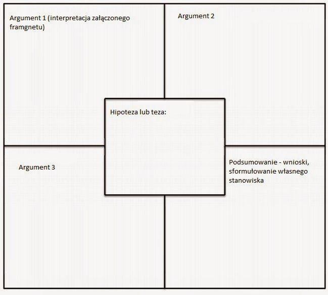 Przygody polonistki w sieci: Metoda czterech kwadratów