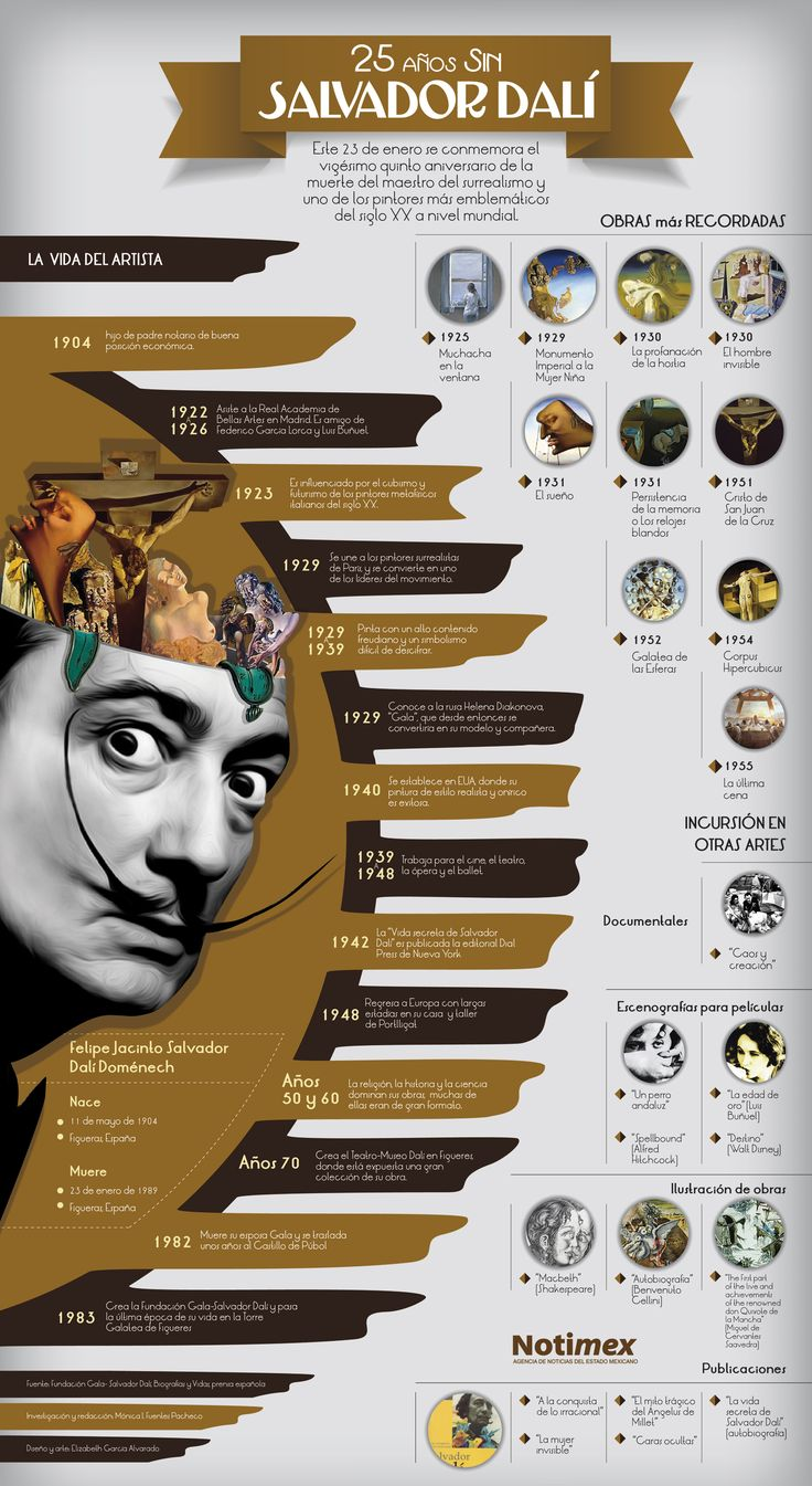 Descubre más detalles sobre el artista Salvador Dalí en esta #infografia. #Arte
