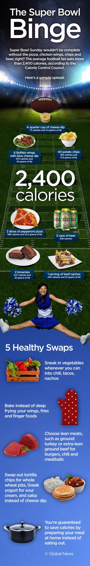 FULL STORY Super Bowl Sunday wouldn't be complete without the pizza, chicken wings, chips and beer, right? If you're eating according to the typical Game Day spread, you could be consuming more than 2,400 calories, according to the Calorie Control...