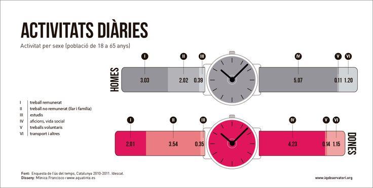 Distribución de tiempos diarios por sexos