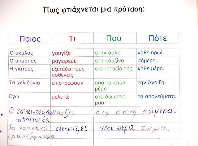 Πώς φτιάχνεται μια πρόταση; Άσκηση που βελτιώνει το γραπτό λόγο στα Δυσλεξικά παιδιά