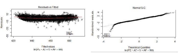 Thesis data analysis using regression analysis
