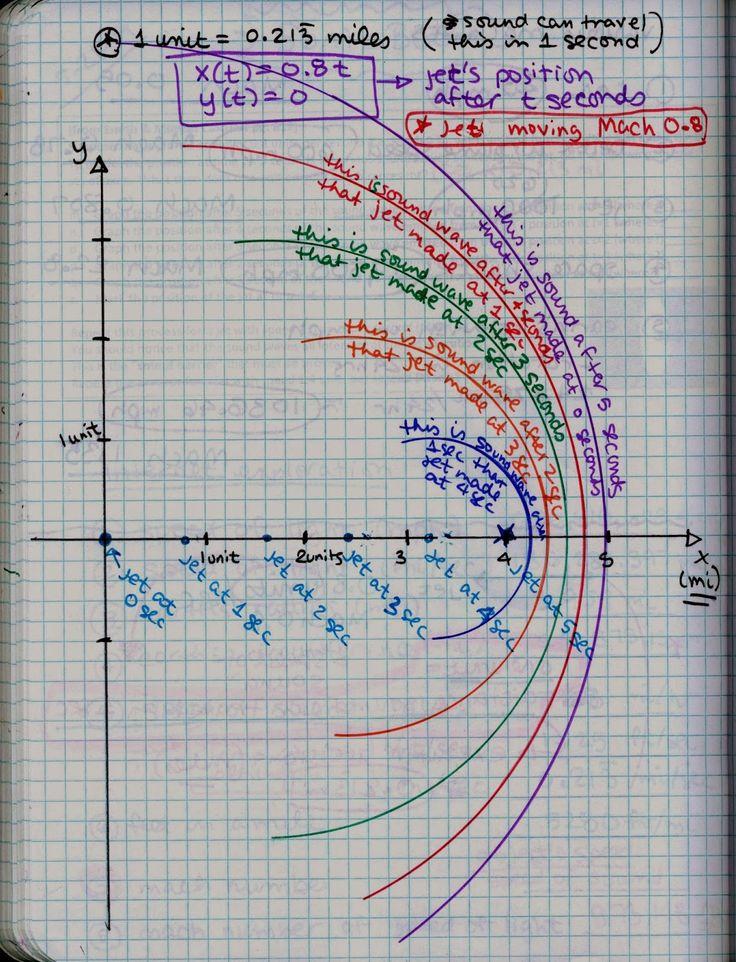 Math Teacher Mambo: Post Calculus Exam: Sonic Boom