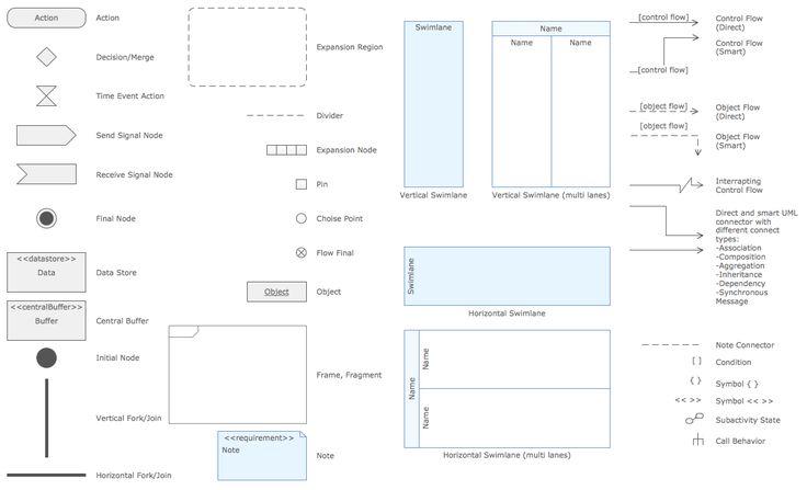Rapid UML Solution | Activity diagram, Diagram, Sequence ...