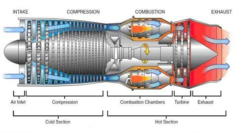 A TurboJet Engine.