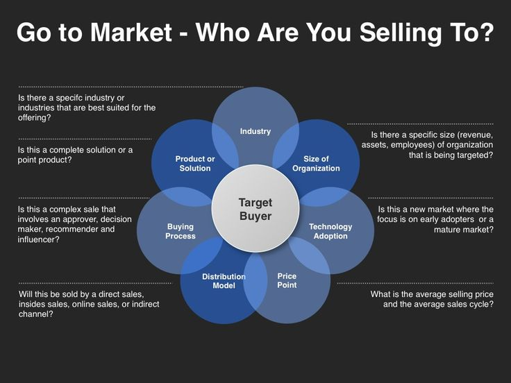 Best GoToMarket Strategy Images On   Marketing