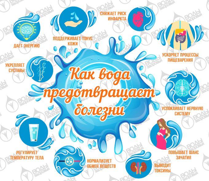 Как вода предотвращает болезни