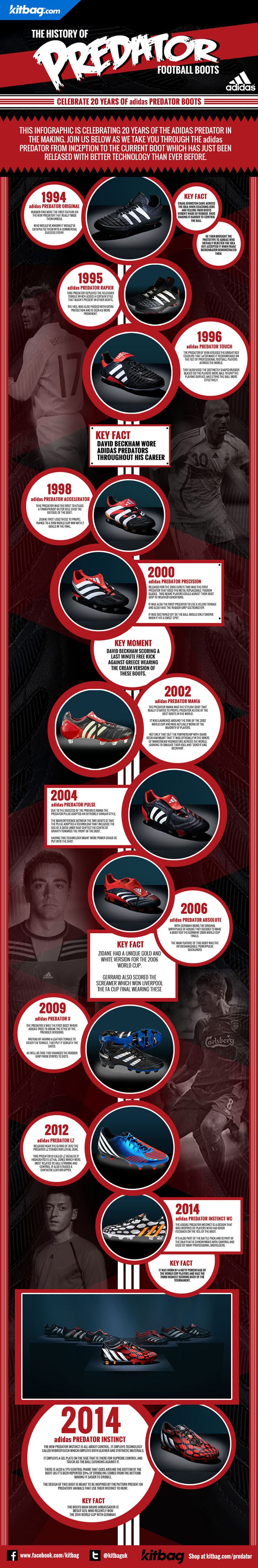 Celebrate the 20 year history of the adidas Predator with Kitbag.com.