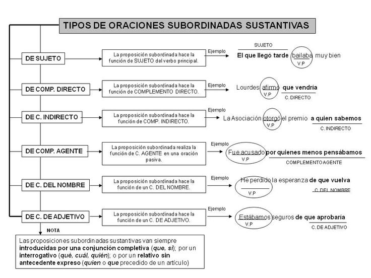 tipos de oraciones subordinadas - Google Search