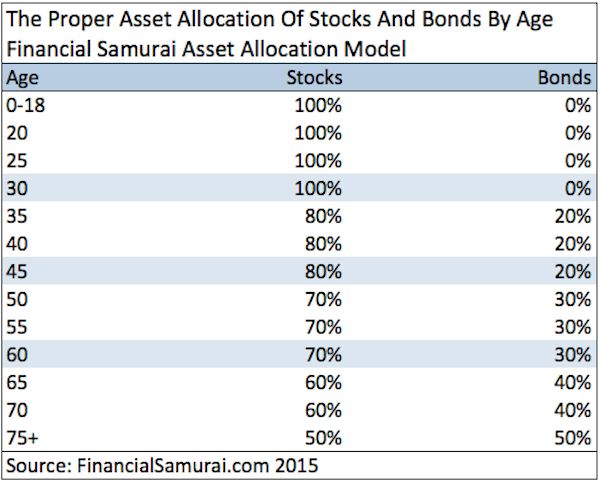 The Right Asset Allocation Between Stocks And Bonds - Financial Samurai