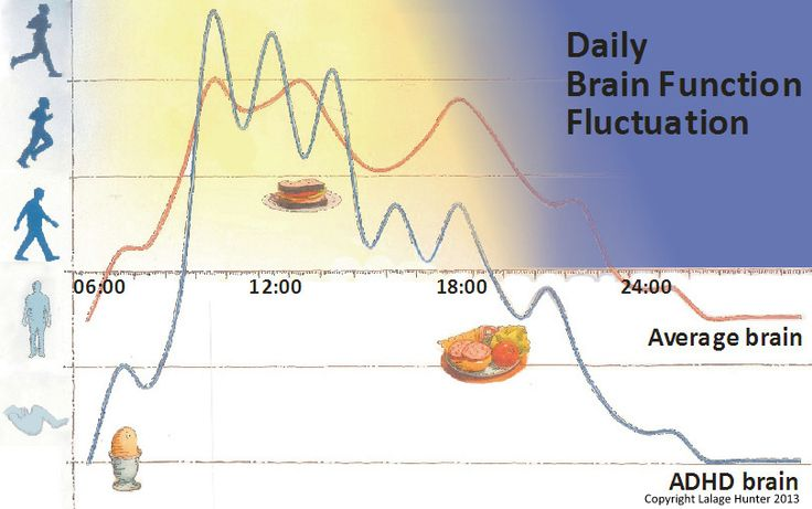 ADHD makes much more sense if it is understood as Variable Brain Function.