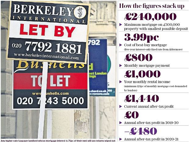 The buy-to-let mortgage trap that 'guarantees' you lose money - Telegraph