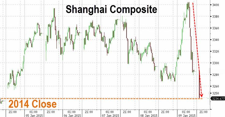 Chinese #Stocks Give Up 2015 Gains, Plunge On Kaisa Default Fears   Zero Hedge  - Confirm Your Free Video Now: >> http://innercircleriches.com/10kincome/?id=39380 << #entrepreneur #marketing #business #startup