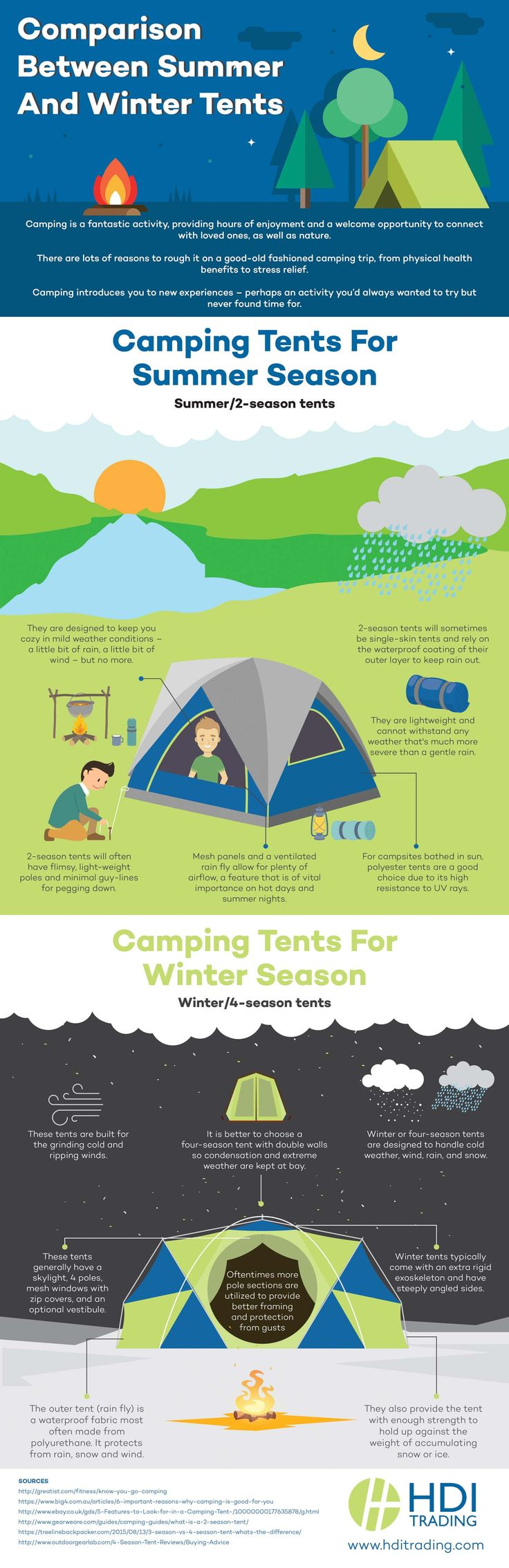 Comparison Between #Summer and #Winter #Tents - Do you fancy an infographic?  There are a lot of them online, but if you want your own please visit http://linfografico.com/en/prices/  Online girano molte infografiche, se ne vuoi realizzare una tutta tua visita http://www.linfografico.com/prezzi/