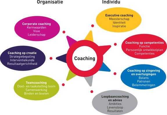 7 perspectieven van coachen