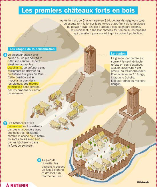 Les premiers châteaux forts en bois