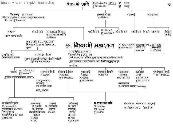 Shivaji Maharaj Family Tree