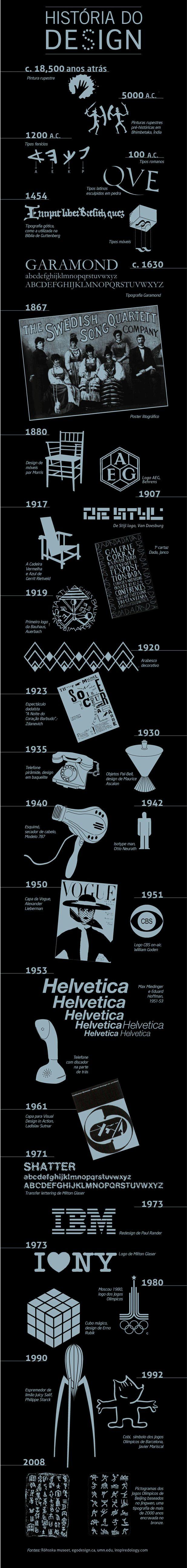 Uma linha do tempo do Design, esse infográfico lindoéo achado dessa semana. Passando por cada data é incrível perceber como o design perpassa a própria história da humanidade, suas evoluções tecnológicas e sociais. Claro que o designer que realizou esse apanhado fez escolhas entre o que colocar ou não. Quais são os momentos mais marcantes […]