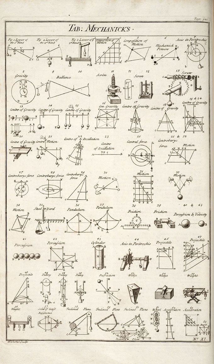 Table of simple mechanisms, from Chambers' Cyclopedia, 1728.