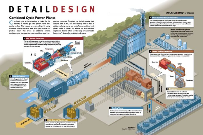 Combined Cycle Power Plant Design Engineering