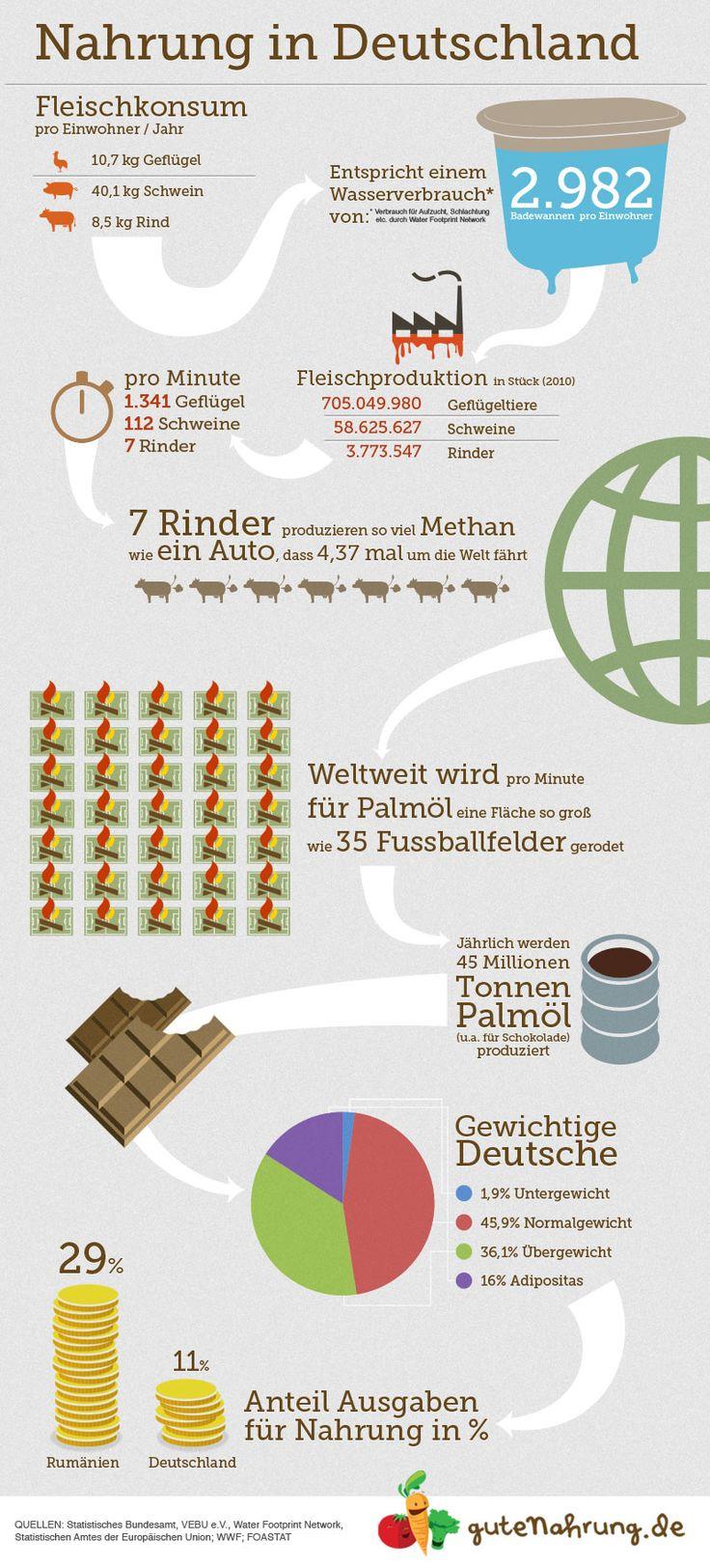 Infografik: Nahrung in Deutschland